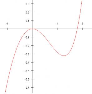 f : x↦e^x-x^2-x-1
